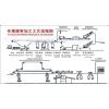 ope体育在线注册厂设备-猪加工工艺流程图